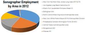 Best and Worst Areas for Ultrasound Technician Employment in 2012