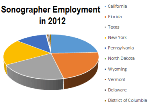 Best and Worst States for Sonographer Employment in 2012
