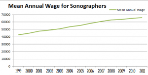 Chart Mean Yearly Wages for Sonographers 1999 to 2011