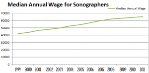 Chart Sonographer Median Annual Wages 1999to2011