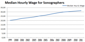 Chart Median Hourly Wages for Sonographers 1999 to 2011