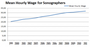 Chart for Mean Hourly Wages for Sonographers from 1999 to 2011