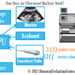 How Does an Ultrasound Machine Work?