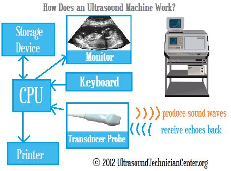 How Does An Ultrasound Machine Work Ultrasound Technician
