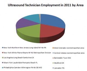 Ultrasound Technician Employment in 2011 by Area