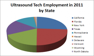 Ultrasound Technician Employment in 2011 by State