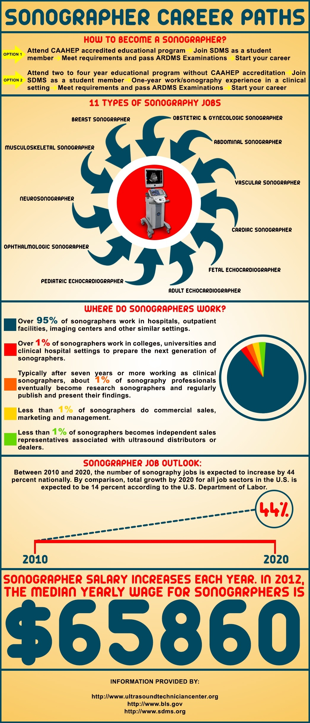 Sonographer Career Paths (Infographic) • Ultrasound Technician