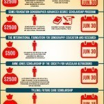 Five Sonography Scholarships (Infographic)