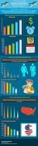 Infographic Employment and Salary Statistics for Sonographers