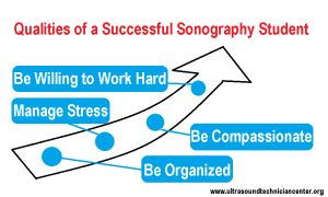 Qualities of a Successful Sonography Student